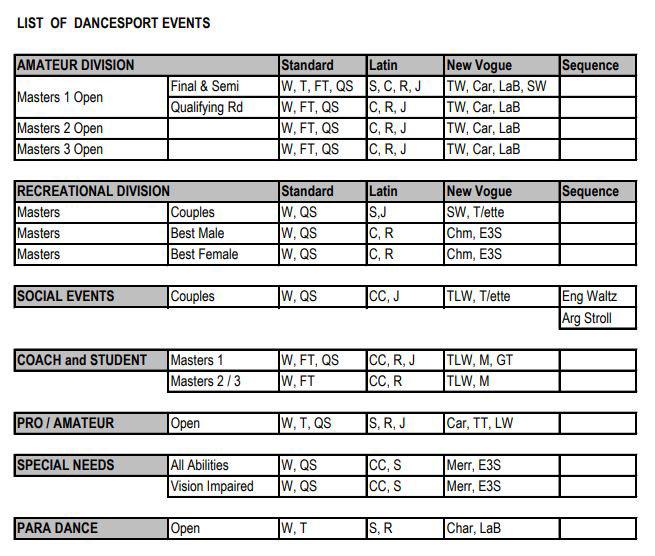 Masters Games List of Dancesport Events